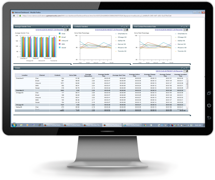 Omnichannel Management Reporting & Analytics National Dashboard