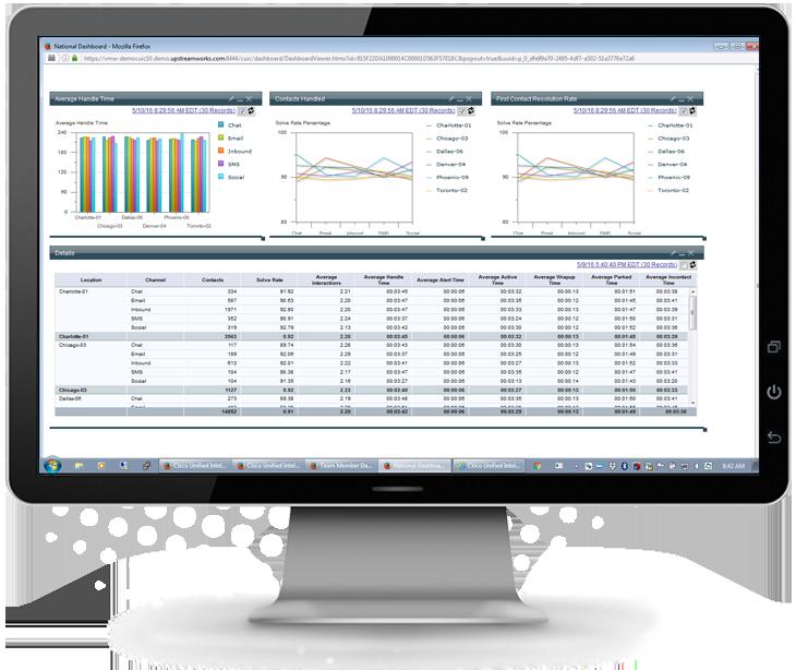Omnichannel Management Reporting & Analytics National Dashboard