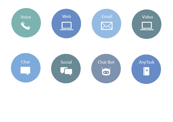 Contact center voice and digital channels including phone, email, chat, SMS, social channels, white mail, manual tasks