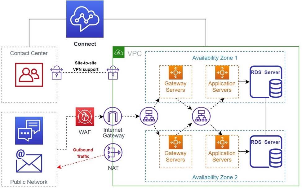 upstreamworks architecture diagram